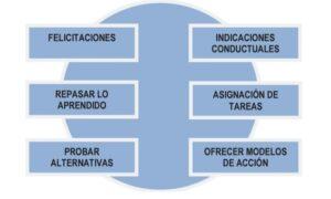 Estrategias para el aprendizaje de conductas más competentes